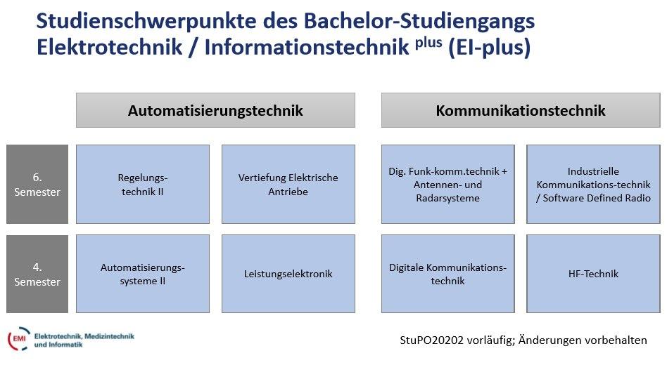 EI-plus Studienschwerpunkte
